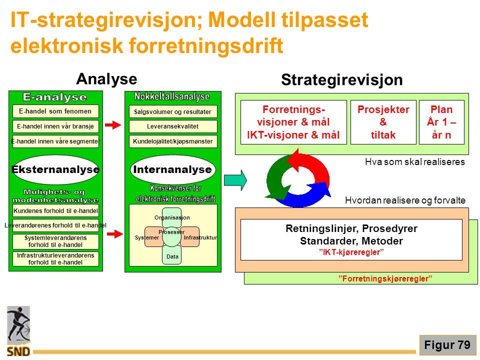 IT-strategirevisjon; Modell tilpasset elektronisk forretningsdrift Figur 79 Forretnings- visjoner & mål IKT-visjoner & mål Retningslinjer, Prosedyrer