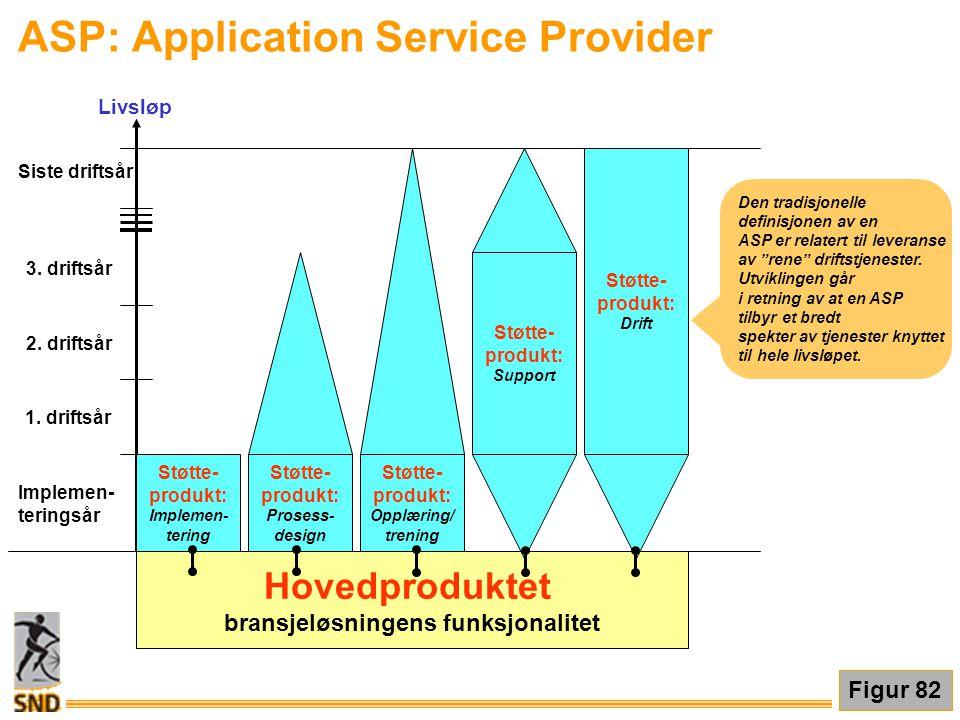 """ASP: Application Service Provider Den tradisjonelle definisjonen av en ASP er relatert til leveranse av """"rene"""" driftstjenester. Utviklingen går i retn"""