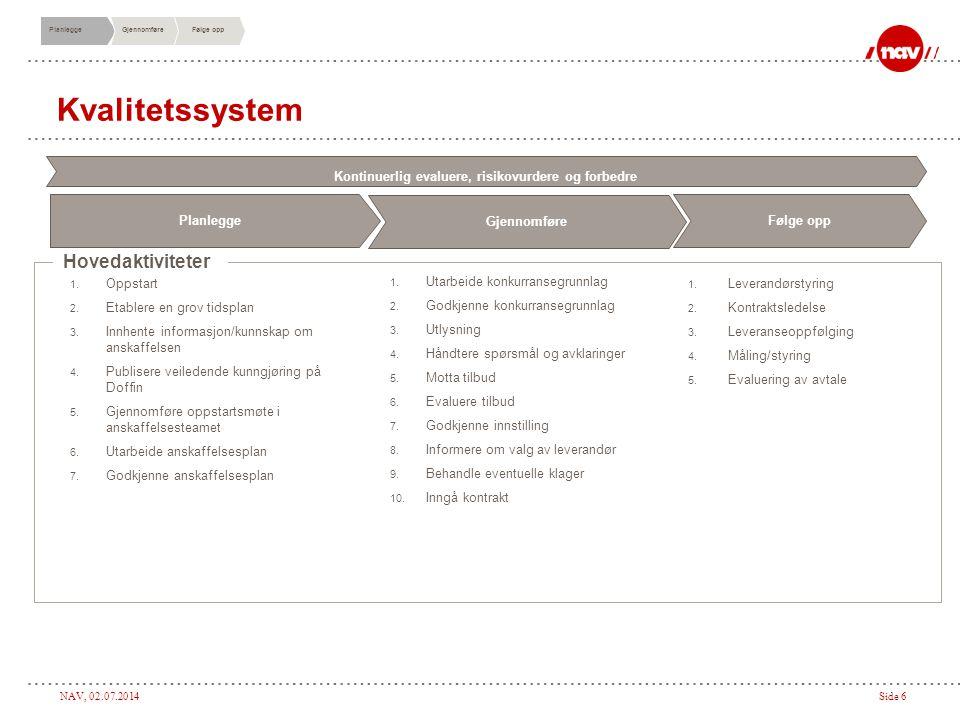 NAV, 02.07.2014Side 6 Kvalitetssystem Hovedaktiviteter 1. Utarbeide konkurransegrunnlag 2. Godkjenne konkurransegrunnlag 3. Utlysning 4. Håndtere spør