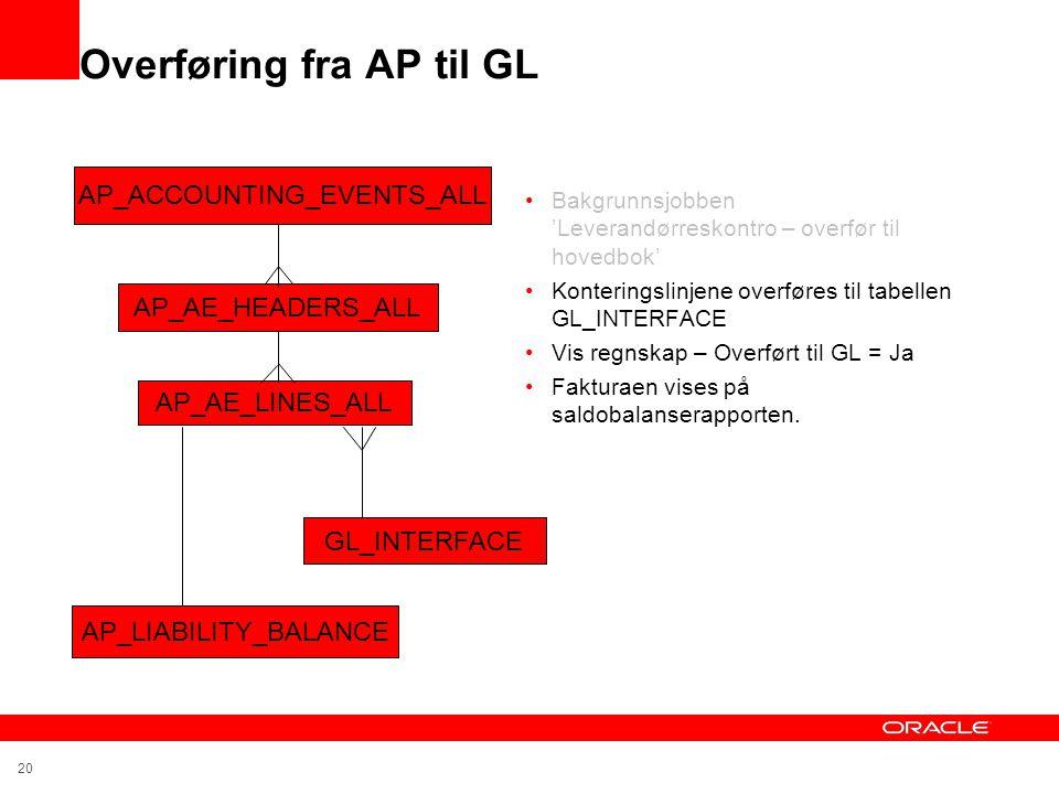 20 Overføring fra AP til GL •Bakgrunnsjobben 'Leverandørreskontro – overfør til hovedbok' •Konteringslinjene overføres til tabellen GL_INTERFACE •Vis