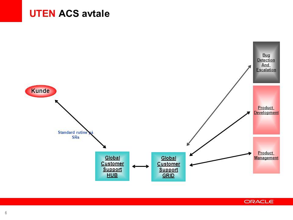 17 Onsite dager - hva gjør vi da •pro-aktivt •ad-hoc oppgaver •bidrar til at kunden bruker Oracle sin software optimalt •avlaster kunden i peak perioder •feilsøking •hva, hvordan, hvorfor spørsmål •opplæring •drift •konfigurasjon & oppsett av nye miljøer