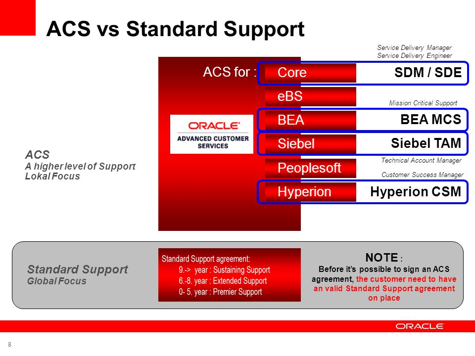 9 ACS i tillegg gir kundene bl.a: - Lokal tilstedeværelse gjennom fast kontaktperson fra Norge/Norden, og tilgang til lokalt Oracle Support team - Mulighet for Onsite hjelp - Lokalt Oracle Support team med bedre forståelse rundt kundens systemer, forretning og utfordringer Global Support + lokal utvidet support ADVANCED CUSTOMER SERVICES • Escalation Management • Focused Engineering Team • Service Levels (Telco\Embedded) • System Recovery • Service Delivery Management • System Assessments • Knowledge Transfers • Quarterly Service Reviews • Software Currency • Upgrade Planning & Assistance • Testing Services • Patch & Analysis Assistance • 24x7 System Monitoring • Priority Routing • Planning Assessments PREMIER SUPPORT •Major Technology Releases • Major Product Releases • Technical Support • Updates, Fixes & Security Alerts • Tax, Legal, and Regulatory • Upgrade Scripts • Third Party Certifications • Oracle Fusion • 24x7 Mission Critical support • Collaborative Support • OracleMetaLink • Configuration Support Manager • Maintenance Wizard • Diagnostic Tools • Lifetime Support
