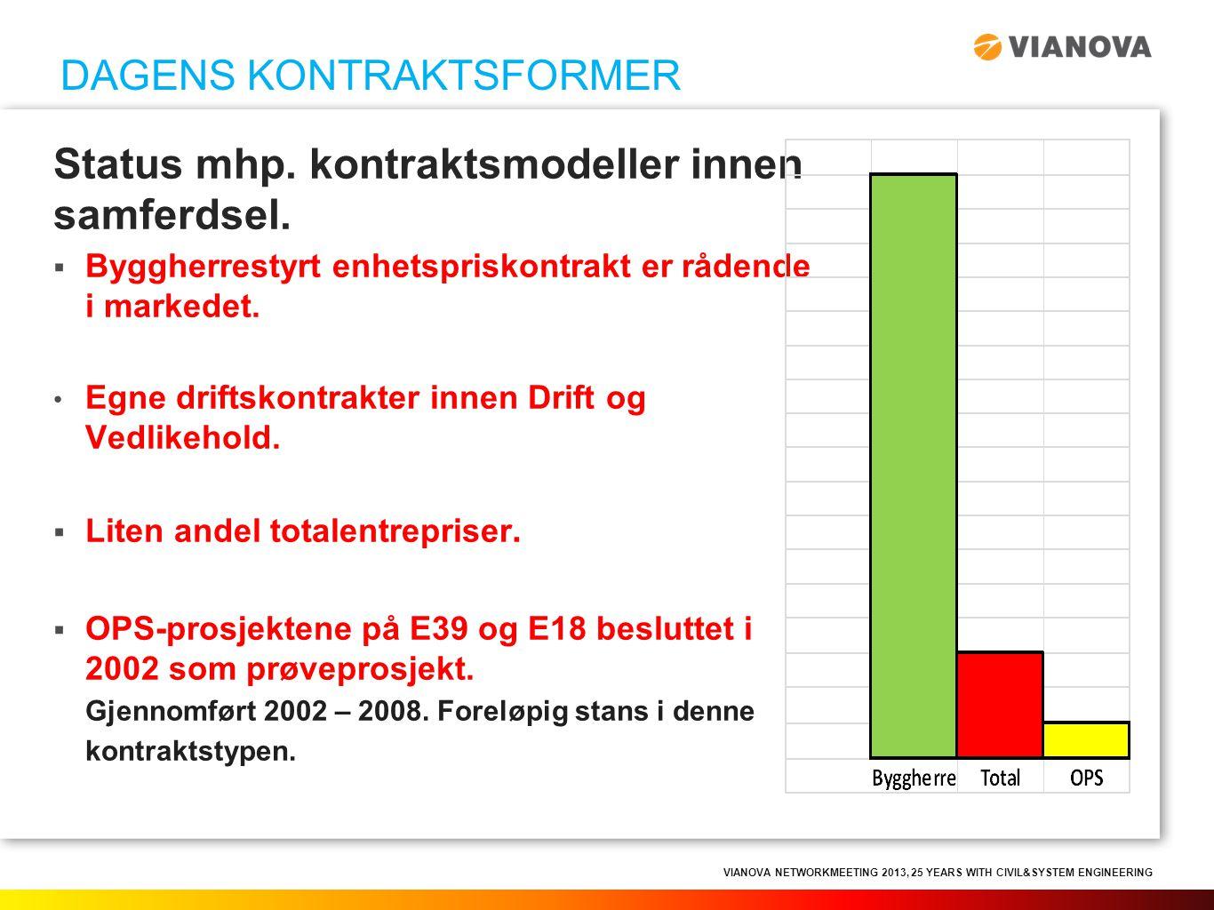 VIANOVA NETWORKMEETING 2013, 25 YEARS WITH CIVIL&SYSTEM ENGINEERING Status mhp. kontraktsmodeller innen samferdsel.  Byggherrestyrt enhetspriskontrak
