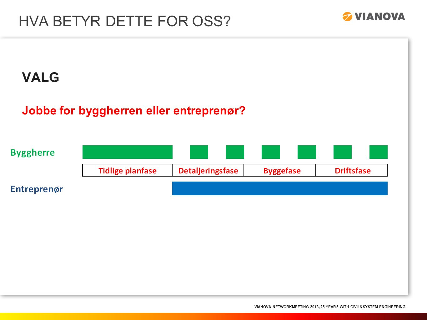 VIANOVA NETWORKMEETING 2013, 25 YEARS WITH CIVIL&SYSTEM ENGINEERING VALG Jobbe for byggherren eller entreprenør? HVA BETYR DETTE FOR OSS?