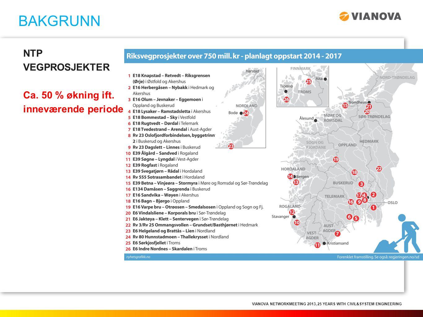 VIANOVA NETWORKMEETING 2013, 25 YEARS WITH CIVIL&SYSTEM ENGINEERING NTP VEGPROSJEKTER Ca. 50 % økning ift. inneværende periode BAKGRUNN