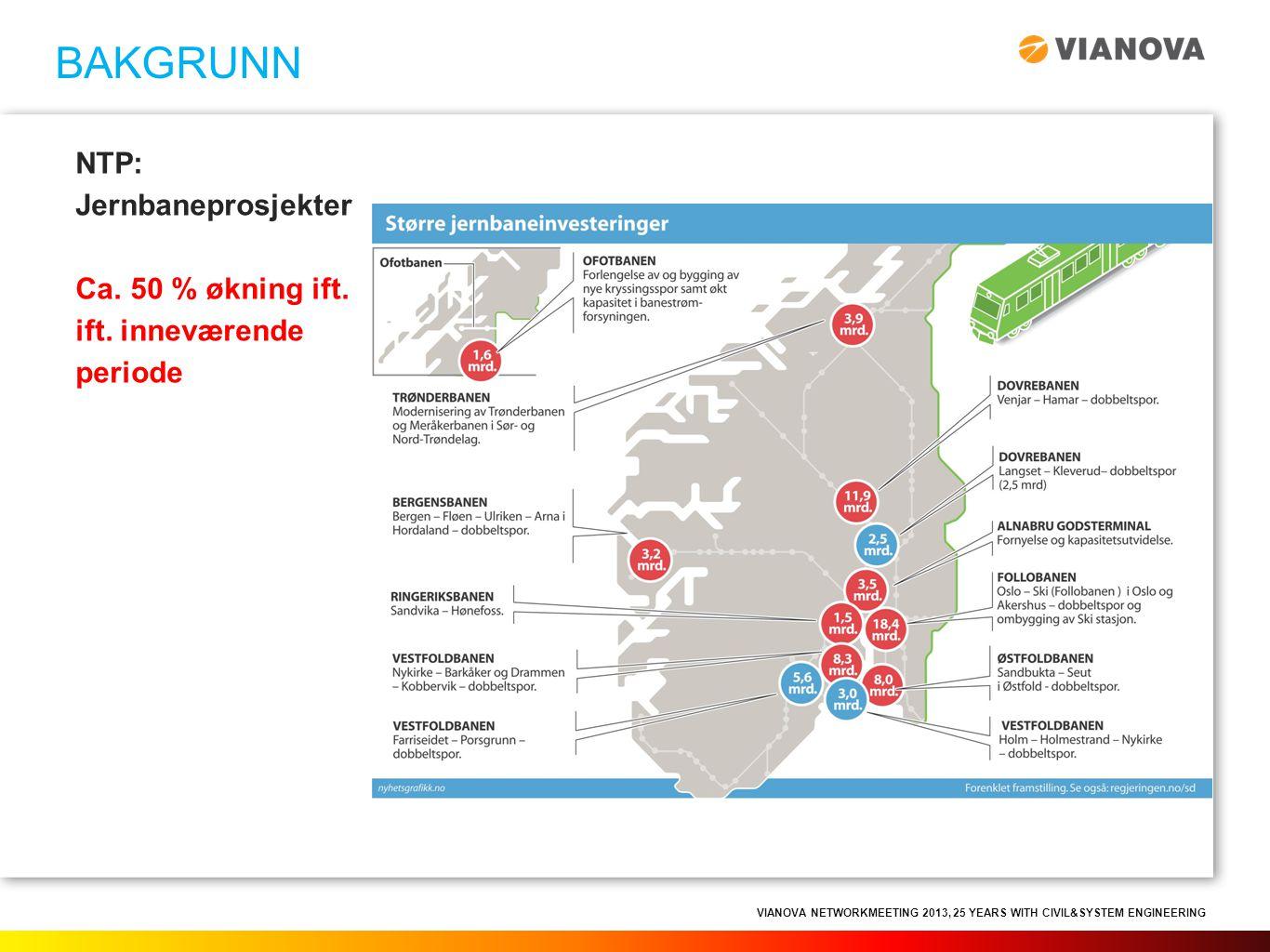 VIANOVA NETWORKMEETING 2013, 25 YEARS WITH CIVIL&SYSTEM ENGINEERING NTP: Jernbaneprosjekter Ca. 50 % økning ift. ift. inneværende periode BAKGRUNN