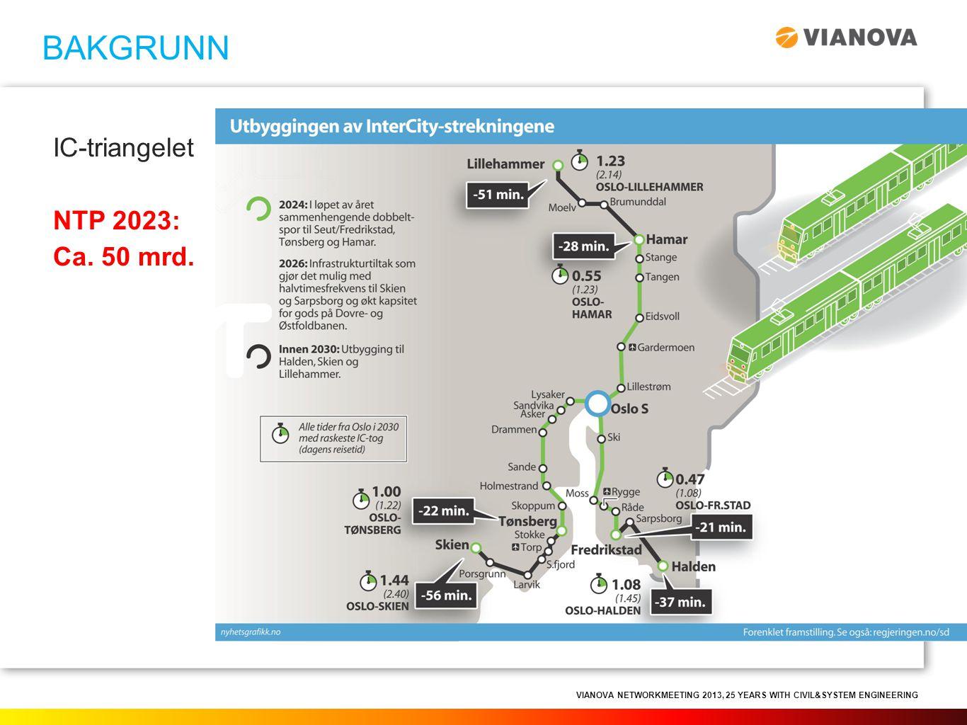 VIANOVA NETWORKMEETING 2013, 25 YEARS WITH CIVIL&SYSTEM ENGINEERING BAKGRUNN IC-triangelet NTP 2023: Ca. 50 mrd.