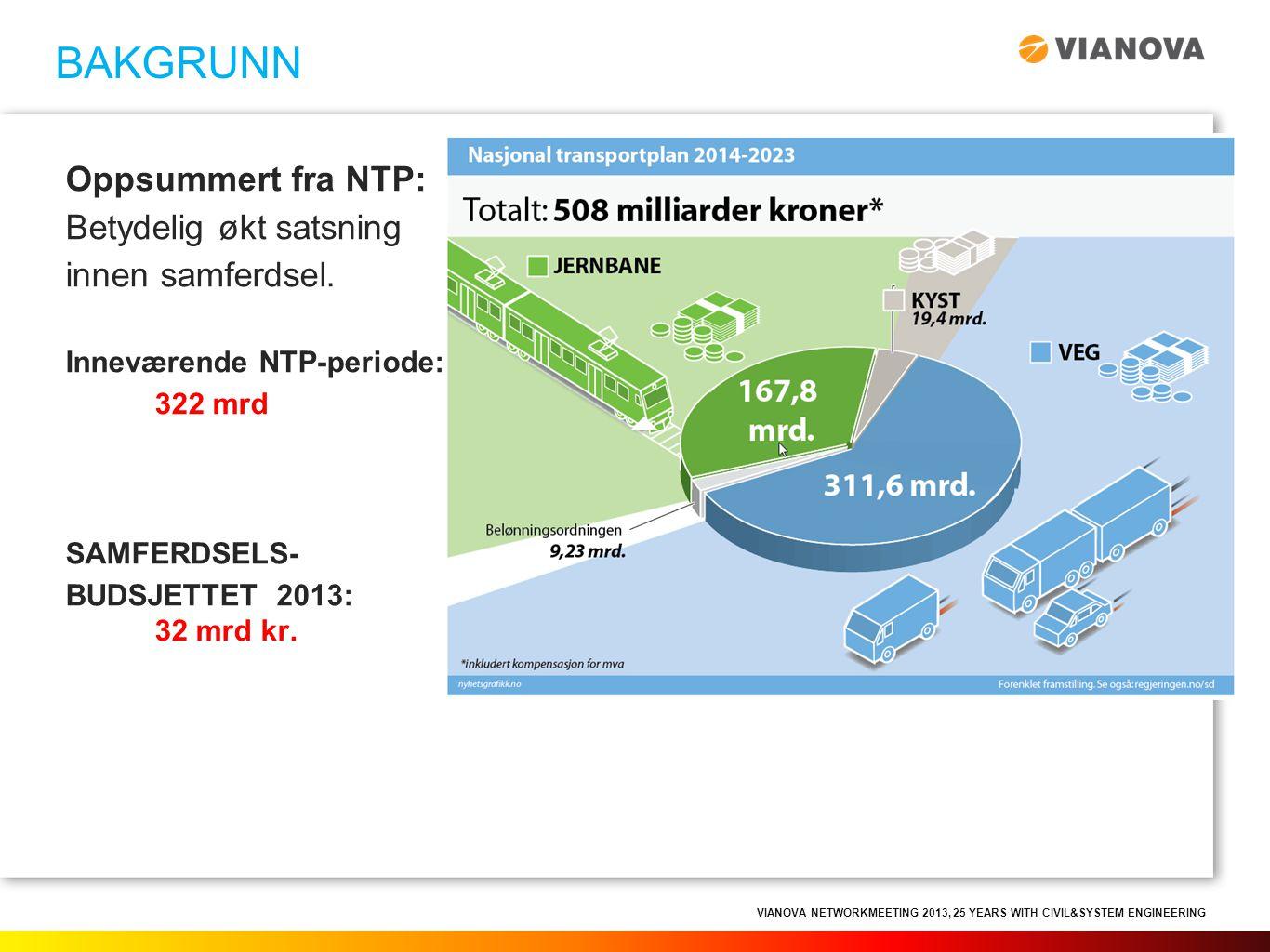 VIANOVA NETWORKMEETING 2013, 25 YEARS WITH CIVIL&SYSTEM ENGINEERING Oppsummert fra NTP: Betydelig økt satsning innen samferdsel. Inneværende NTP-perio