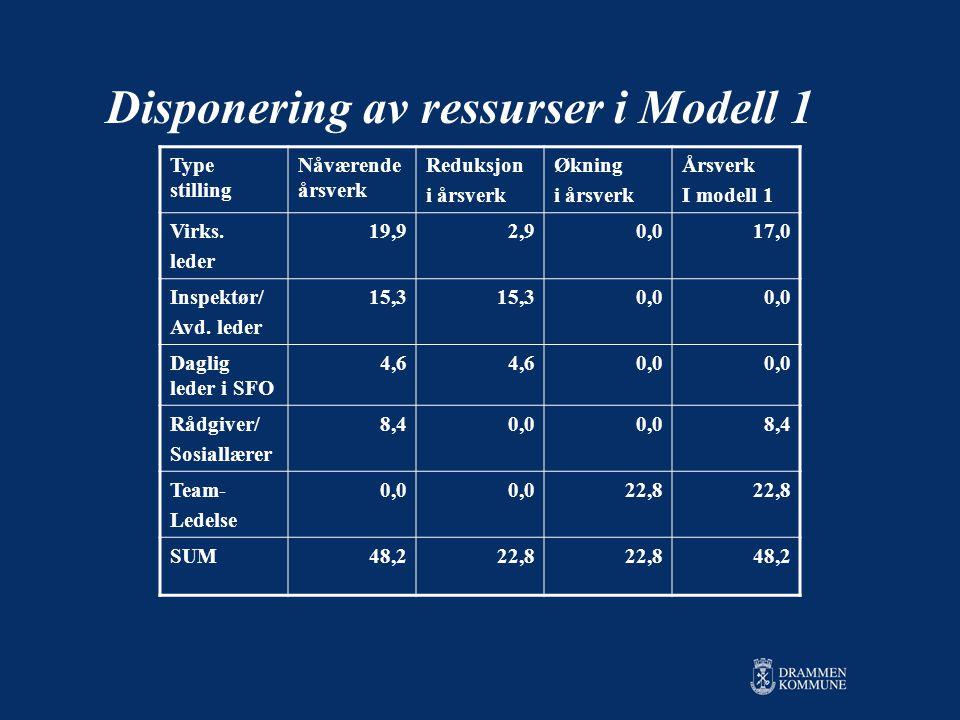 Disponering av ressurser i Modell 1 Type stilling Nåværende årsverk Reduksjon i årsverk Økning i årsverk Årsverk I modell 1 Virks.
