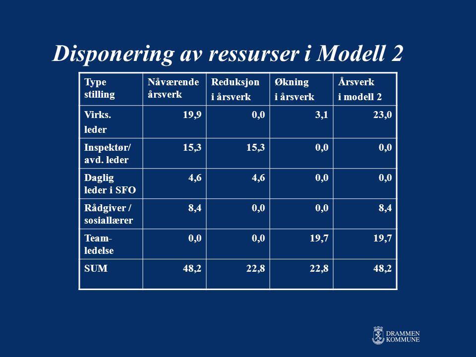 Disponering av ressurser i Modell 2 Type stilling Nåværende årsverk Reduksjon i årsverk Økning i årsverk Årsverk i modell 2 Virks.