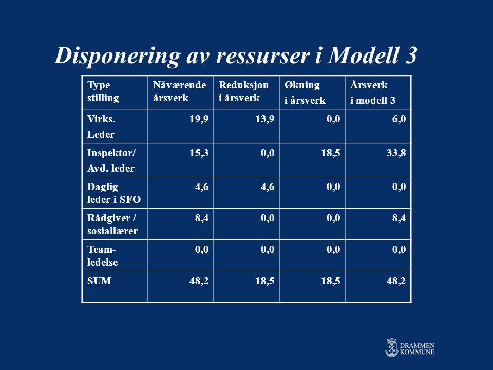 Disponering av ressurser i Modell 3 Type stilling Nåværende årsverk Reduksjon i årsverk Økning i årsverk Årsverk i modell 3 Virks.