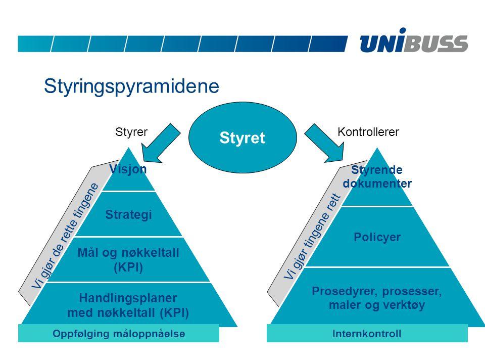 Vi gjør de rette tingene Vi gjør tingene rett Styringspyramidene Styret KontrollererStyrer InternkontrollOppfølging måloppnåelse