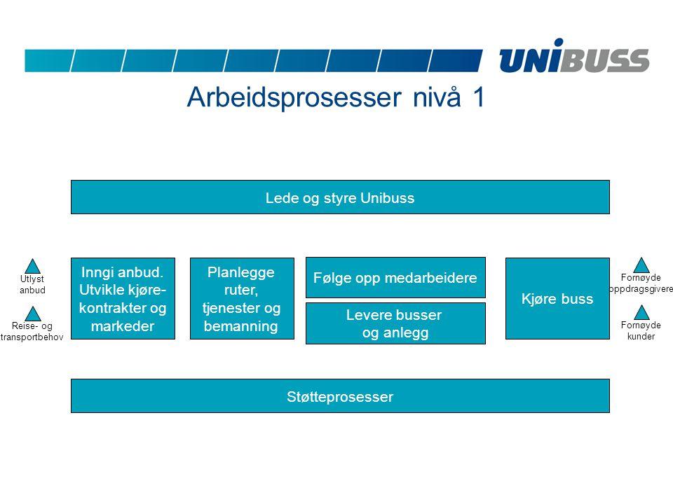 Arbeidsprosesser nivå 1 Lede og styre Unibuss Inngi anbud.