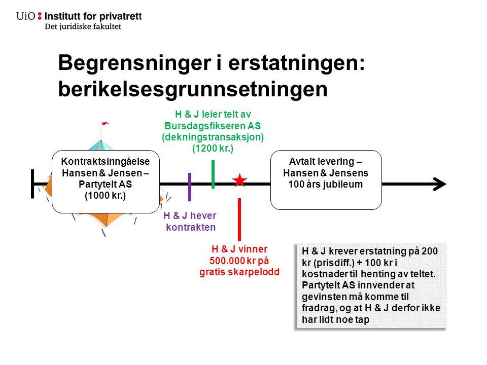 Begrensninger i erstatningen: berikelsesgrunnsetningen Kontraktsinngåelse Hansen & Jensen – Partytelt AS (1000 kr.) Avtalt levering – Hansen & Jensens