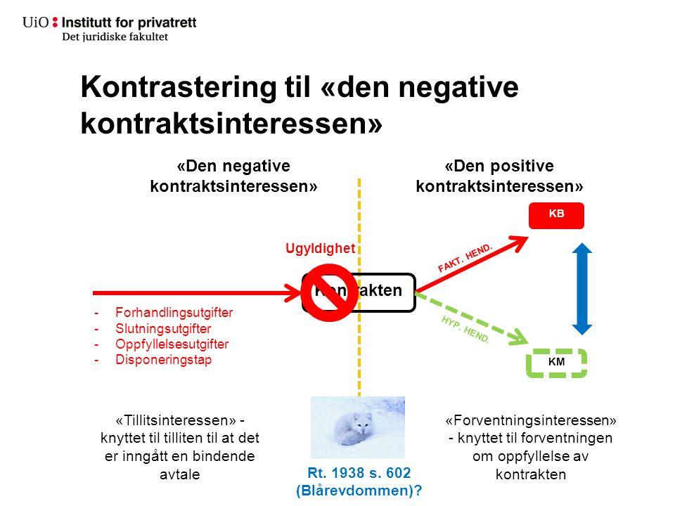 Kontrastering til «den negative kontraktsinteressen» Kontrakten KB KM FAKT. HEND. HYP. HEND. «Den positive kontraktsinteressen» «Den negative kontrakt