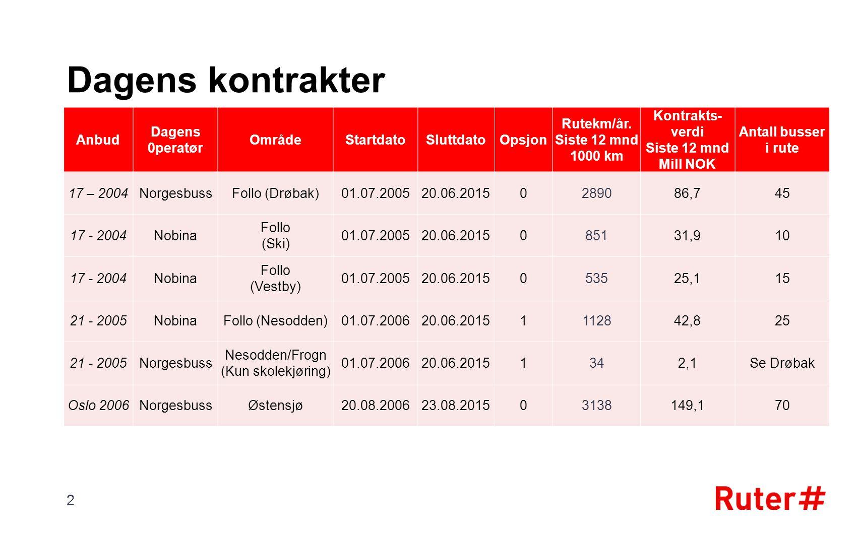 Dagens kontrakter Anbud Dagens 0peratør OmrådeStartdatoSluttdatoOpsjon Rutekm/år.
