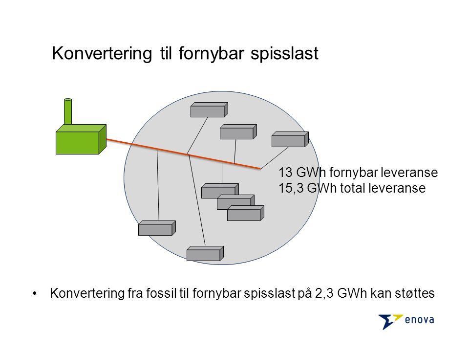 •Konvertering fra fossil til fornybar spisslast på 2,3 GWh kan støttes 13 GWh fornybar leveranse 15,3 GWh total leveranse Konvertering til fornybar spisslast