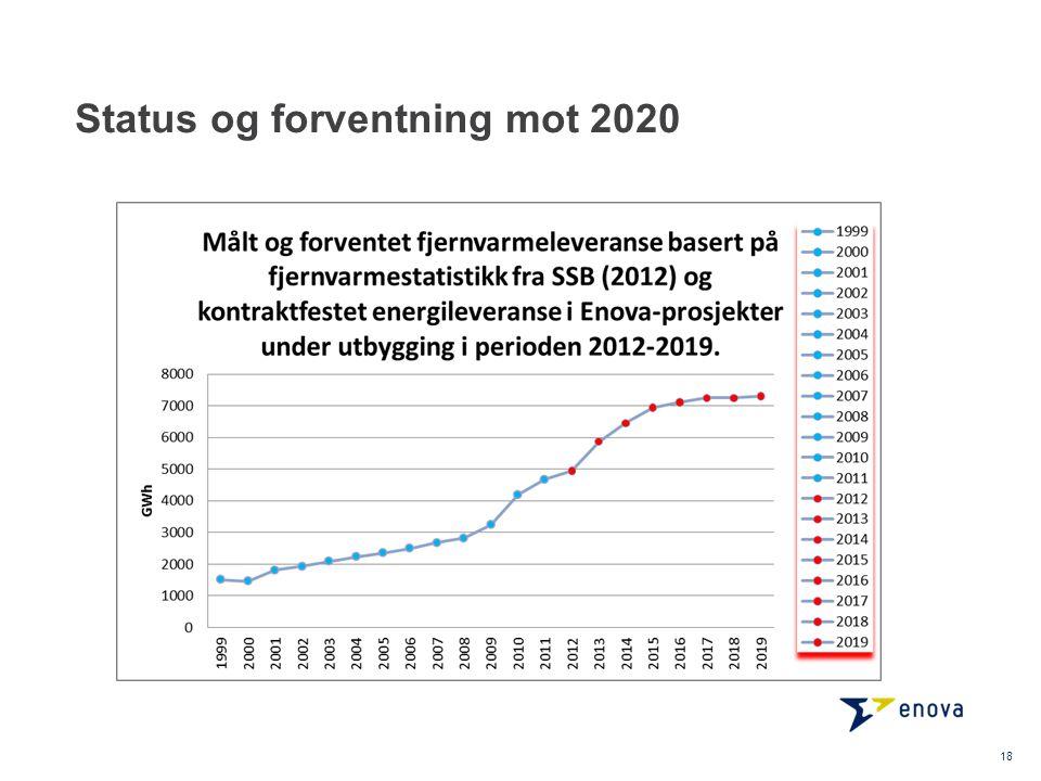 Status og forventning mot 2020 18