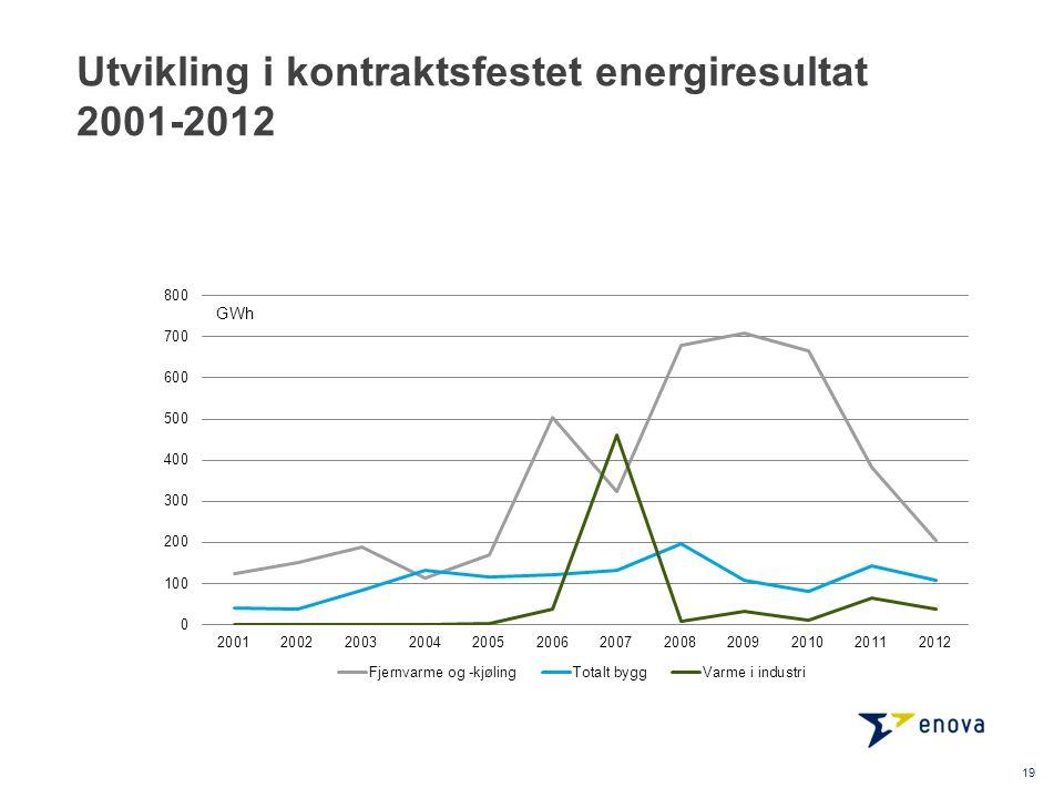 Utvikling i kontraktsfestet energiresultat 2001-2012 19