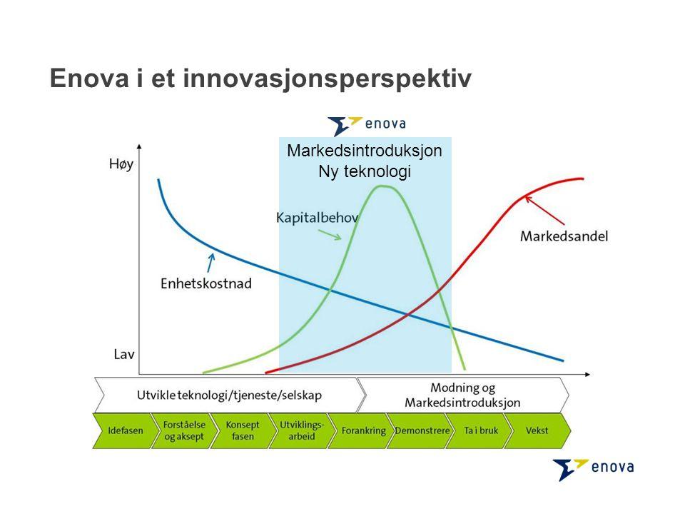 Markedsintroduksjon Ny teknologi Enova i et innovasjonsperspektiv