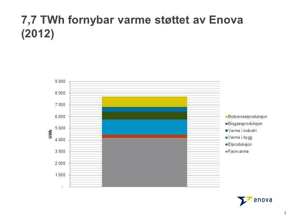 7,7 TWh fornybar varme støttet av Enova (2012) 3