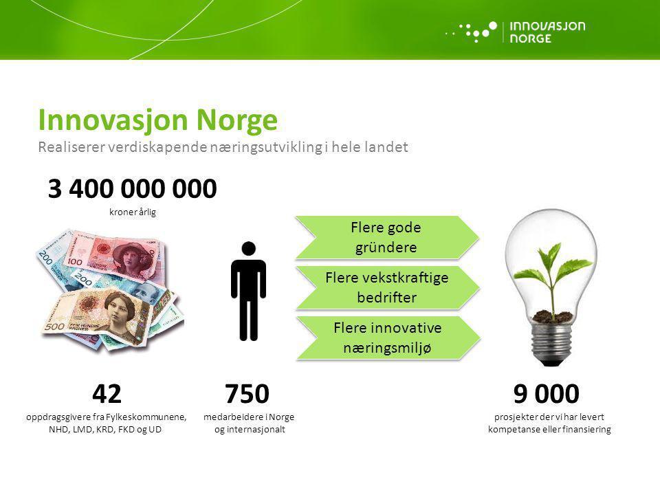 Flere gode gründere Flere vekstkraftige bedrifter Flere innovative næringsmiljø 750 medarbeidere i Norge og internasjonalt 9 000 prosjekter der vi har