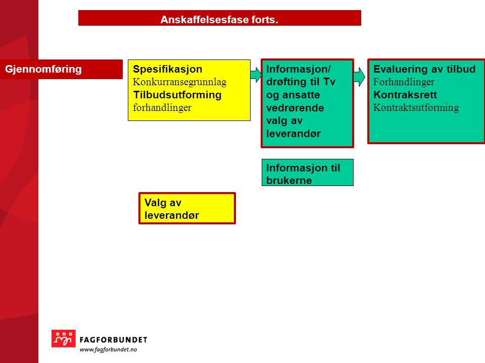 Gjennomføring Anskaffelsesfase forts. Spesifikasjon Konkurransegrunnlag Tilbudsutforming forhandlinger Informasjon/ drøfting til Tv og ansatte vedrøre