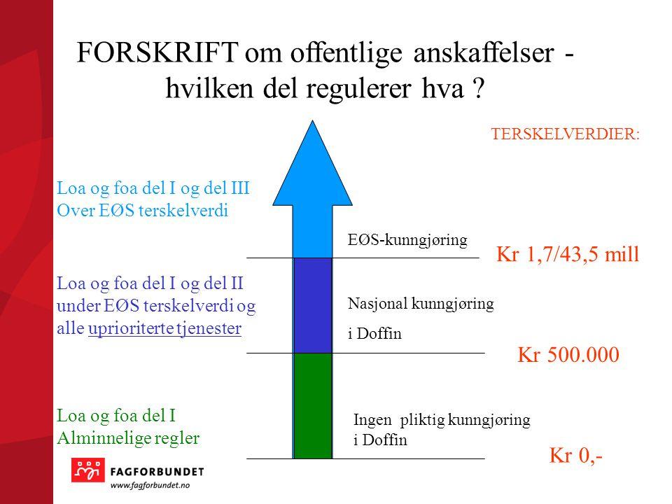 Ingen pliktig kunngjøring i Doffin Nasjonal kunngjøring i Doffin EØS-kunngjøring Kr 0,- Kr 500.000 Kr 1,7/43,5 mill Loa og foa del I og del III Over E