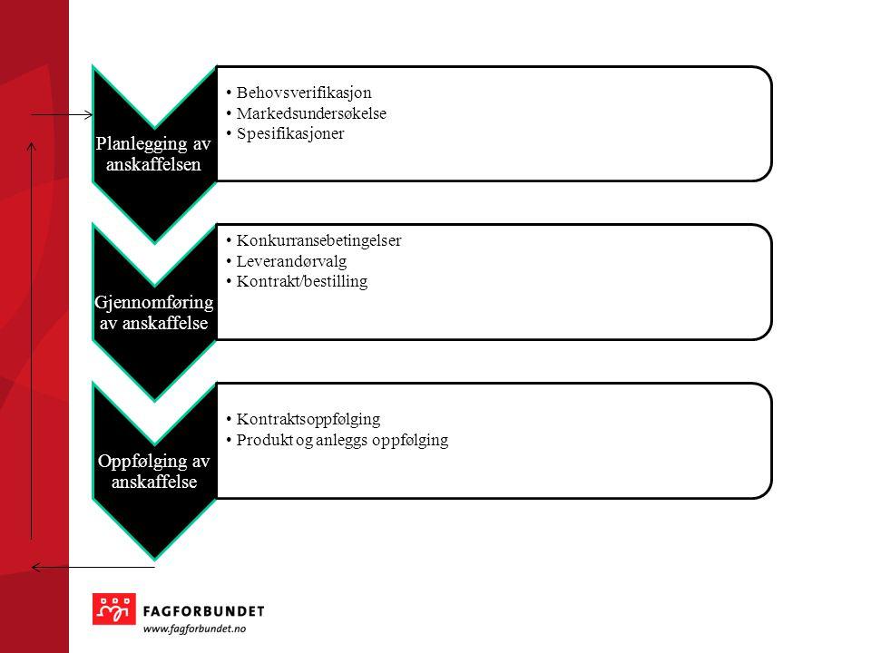 Planlegging av anskaffelsen •Behovsverifikasjon •Markedsundersøkelse •Spesifikasjoner Gjennomføring av anskaffelse •Konkurransebetingelser •Leverandør