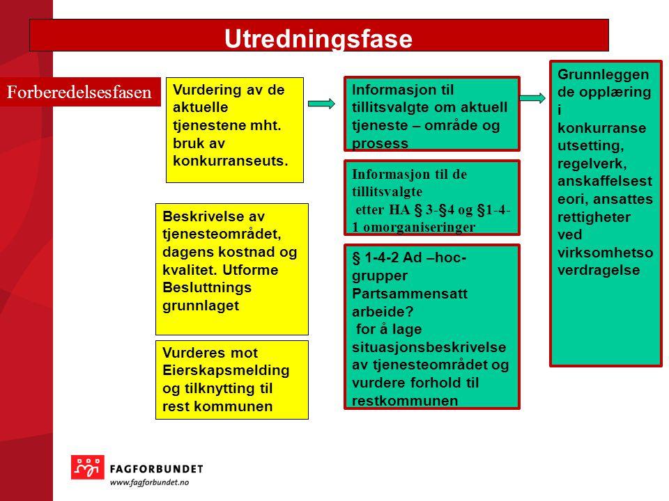 Behovsverifikasjon Markedsundersøkelse Spesifikasjoner Forberedelsesfasen Vurdering av de aktuelle tjenestene mht. bruk av konkurranseuts. Beskrivelse