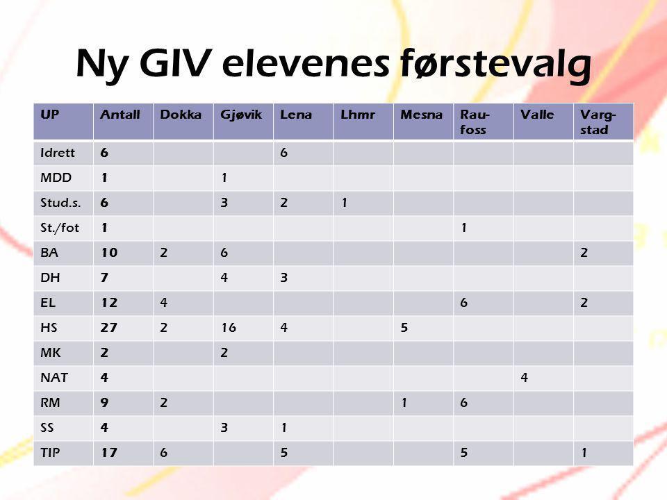 Ny GIV elevenes førstevalg UPAntallDokkaGjøvikLenaLhmrMesnaRau- foss ValleVarg- stad Idrett66 MDD11 Stud.s.6321 St./fot11 BA10262 DH743 EL12462 HS2721