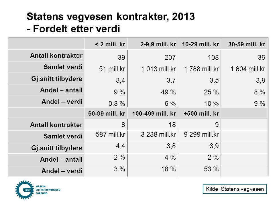 Statens vegvesen kontrakter, 2013 - Fordelt etter verdi Kilde: Statens vegvesen