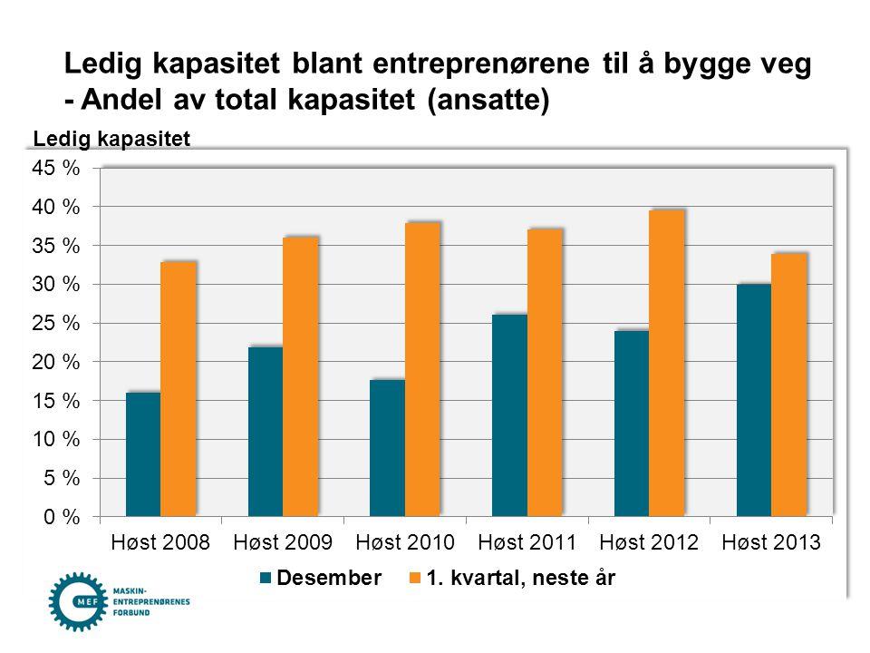 Ledig kapasitet blant entreprenørene til å bygge veg - Andel av total kapasitet (ansatte) Ledig kapasitet