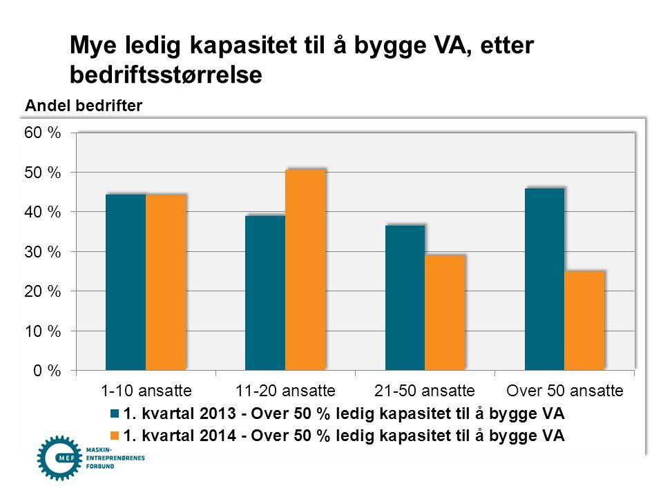 Mye ledig kapasitet til å bygge VA, etter bedriftsstørrelse Andel bedrifter