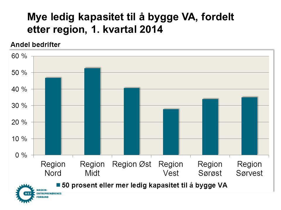 Mye ledig kapasitet til å bygge VA, fordelt etter region, 1. kvartal 2014 Andel bedrifter
