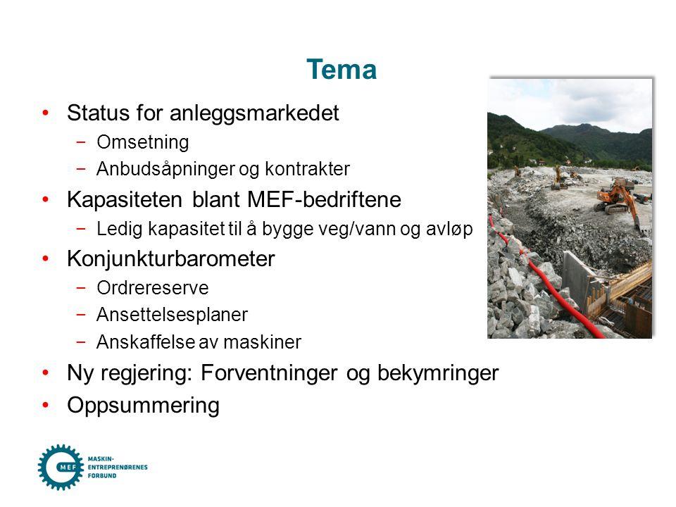 •Status for anleggsmarkedet −Omsetning −Anbudsåpninger og kontrakter •Kapasiteten blant MEF-bedriftene −Ledig kapasitet til å bygge veg/vann og avløp