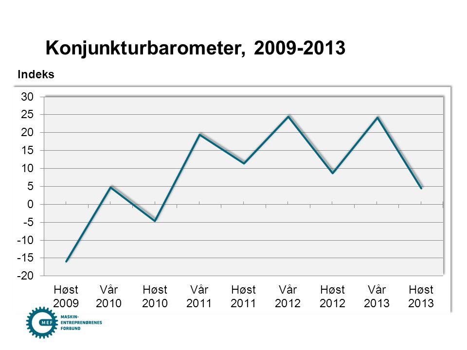 Konjunkturbarometer, 2009-2013 Indeks