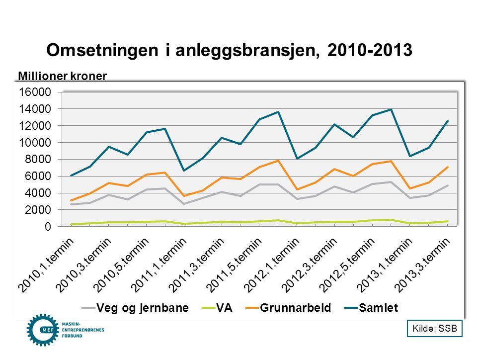 Omsetningen i anleggsbransjen, 2010-2013 Millioner kroner Kilde: SSB