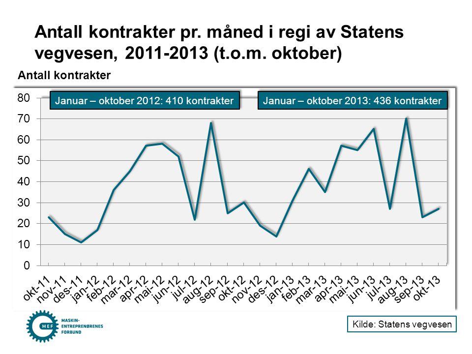 Antall kontrakter pr. måned i regi av Statens vegvesen, 2011-2013 (t.o.m. oktober) Antall kontrakter Kilde: Statens vegvesen Januar – oktober 2013: 43
