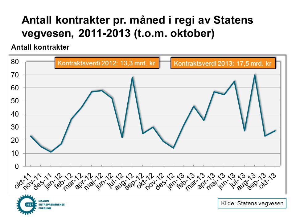 Antall kontrakter pr. måned i regi av Statens vegvesen, 2011-2013 (t.o.m. oktober) Antall kontrakter Kilde: Statens vegvesen Kontraktsverdi 2013: 17,5