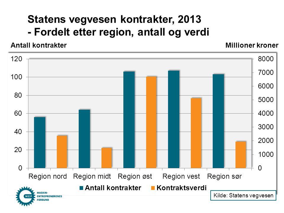 Statens vegvesen kontrakter, 2013 - Fordelt etter region, antall og verdi Antall kontrakter Millioner kroner Kilde: Statens vegvesen