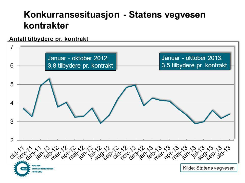 Konkurransesituasjon - Statens vegvesen kontrakter Antall tilbydere pr. kontrakt Kilde: Statens vegvesen Januar - oktober 2012: 3,8 tilbydere pr. kont