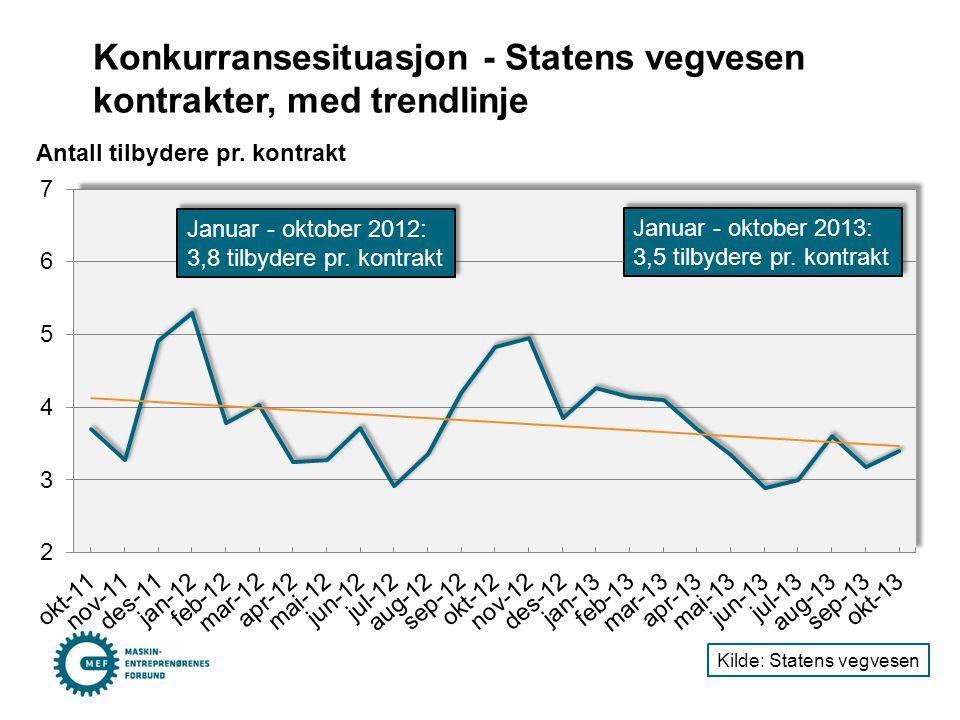 Konkurransesituasjon - Statens vegvesen kontrakter, med trendlinje Antall tilbydere pr. kontrakt Kilde: Statens vegvesen Januar - oktober 2012: 3,8 ti