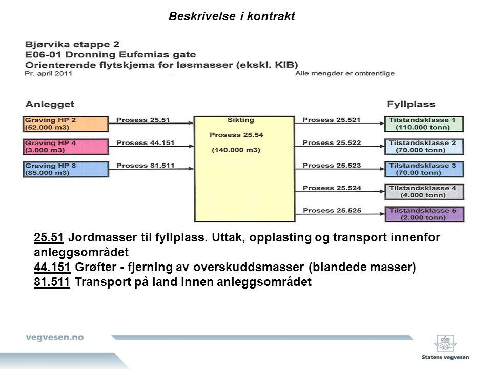 25.51 Jordmasser til fyllplass. Uttak, opplasting og transport innenfor anleggsområdet 44.151 Grøfter - fjerning av overskuddsmasser (blandede masser)