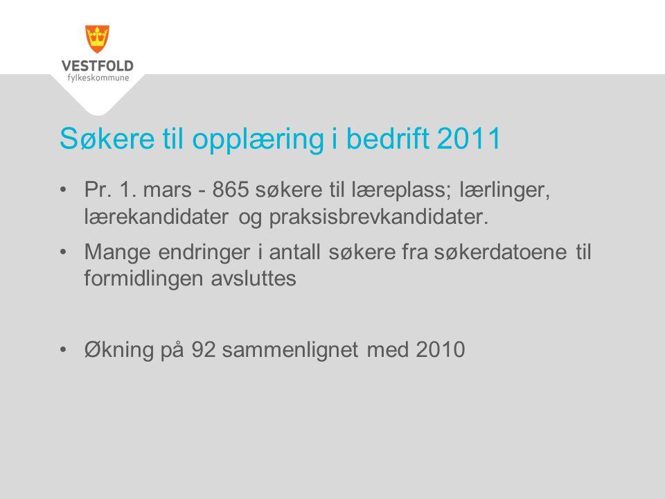 Søkere til opplæring i bedrift 2011 •Pr. 1. mars - 865 søkere til læreplass; lærlinger, lærekandidater og praksisbrevkandidater. •Mange endringer i an