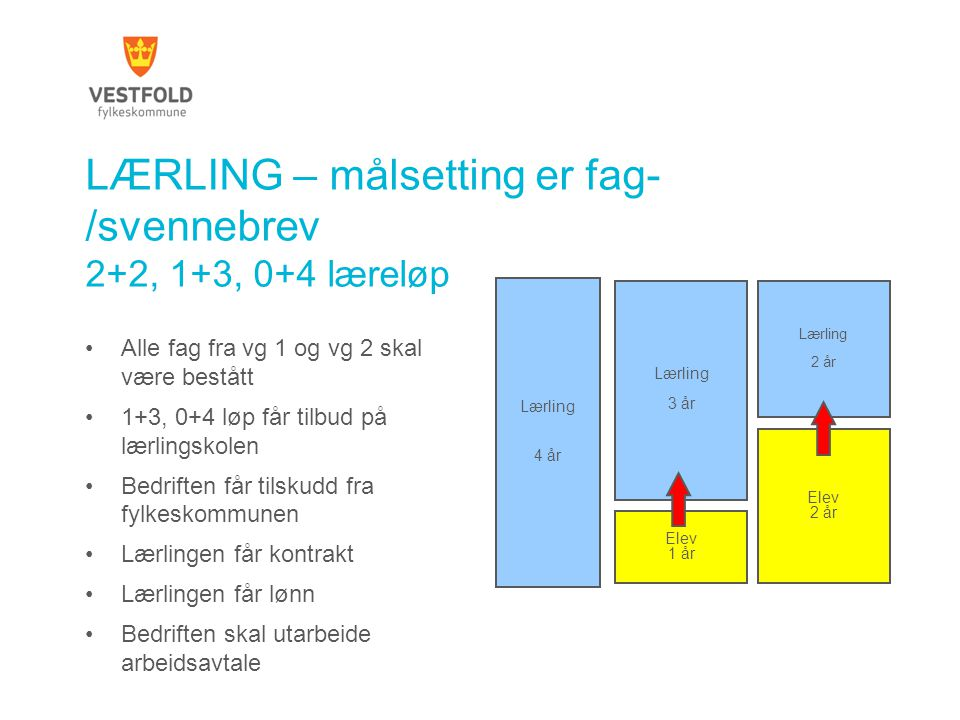 LÆRLING – målsetting er fag- /svennebrev 2+2, 1+3, 0+4 læreløp •Alle fag fra vg 1 og vg 2 skal være bestått •1+3, 0+4 løp får tilbud på lærlingskolen
