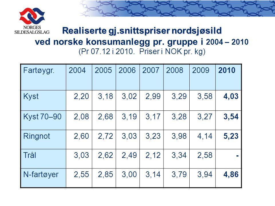 Realiserte gj.snittspriser nordsjøsild Realiserte gj.snittspriser nordsjøsild ved norske konsumanlegg pr.