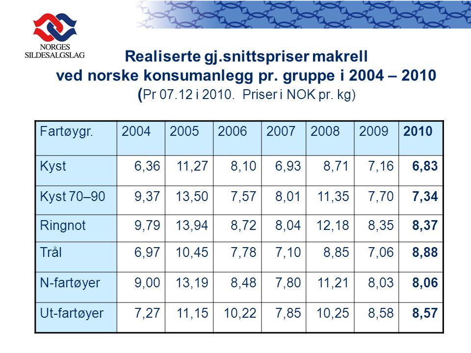 Realiserte gj.snittspriser makrell ved norske konsumanlegg pr.