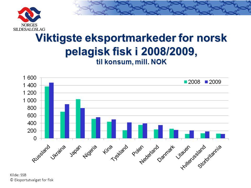 Viktigste eksportmarkeder for norsk pelagisk fisk i 2008/2009, til konsum, mill.