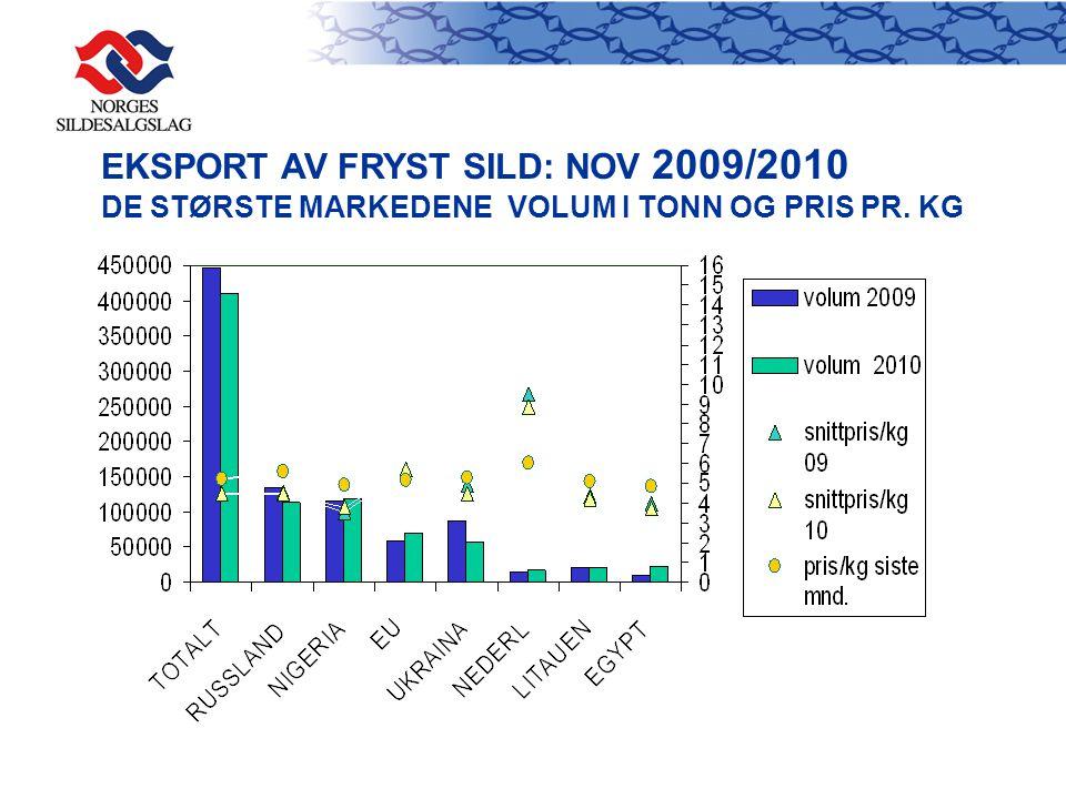 EKSPORT AV FRYST SILD: NOV 2009/2010 DE STØRSTE MARKEDENE VOLUM I TONN OG PRIS PR. KG